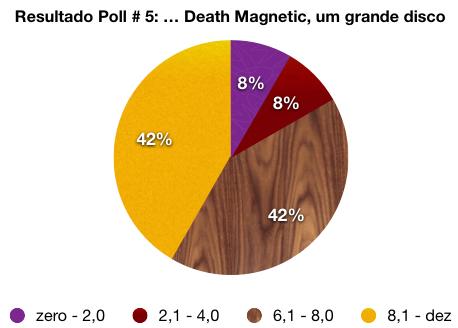 """84% dos votos consideraram """"Death Magnetic"""" um ótimo disco"""