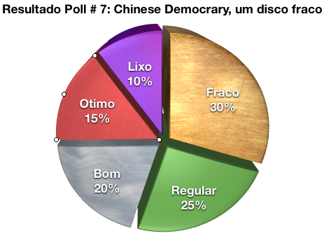Chinese Democrary: fraco para regular