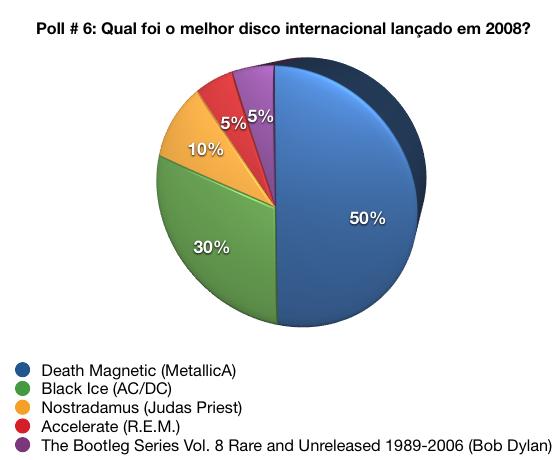 Death Magnetic, do MetallicA, é eleito por aqui o melhor disco internacional de 2008