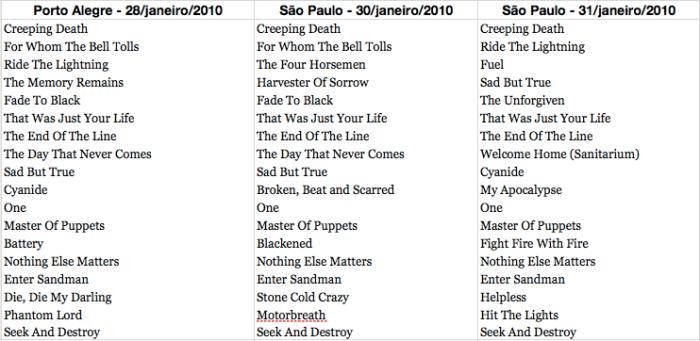 Lado a lado, os setlists das 3 noites no Brasil