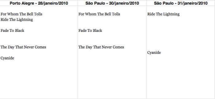 Músicas que o MetallicA tocou em 2 das 3 noites no Brasil