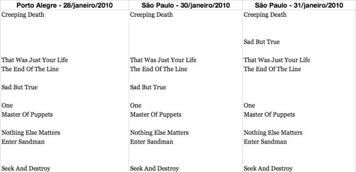Clássicos antigos + músicas do Death Magnetic executadas nas 3 noites no país