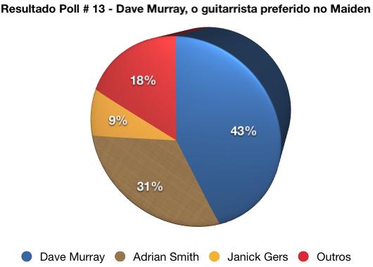 Outra surpresa da pesquisa: 18% dos votos para guitarristas praticamente esquecidos na história da banda, ou até sem (qualquer) muita relevância...