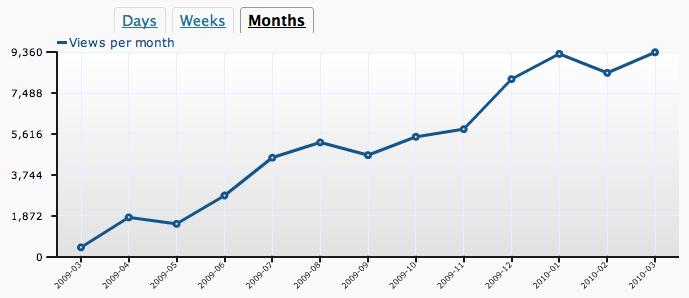 Views por mês - desde março/2009 até o momento