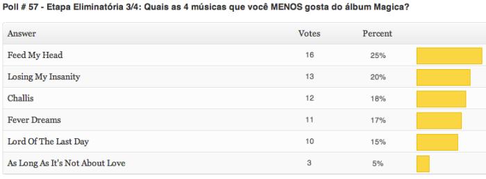 resultados-poll-57-etapa3