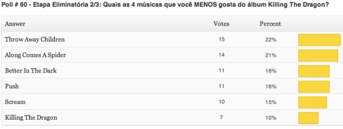 resultados-poll-60-etapa2