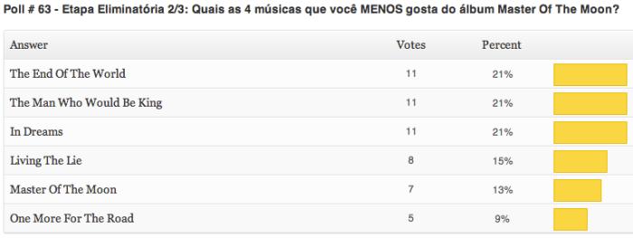 resultados-poll-63-etapa2