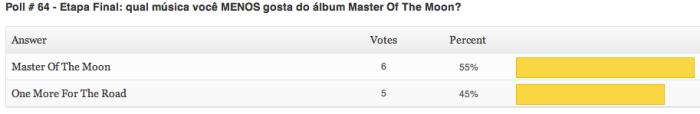 resultados-poll-64-etapa3