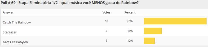 resultados-poll-69-etapa1