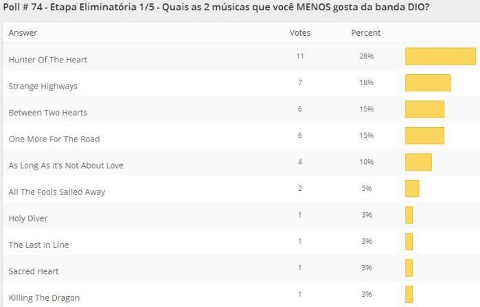 resultados-poll-74-etapa1